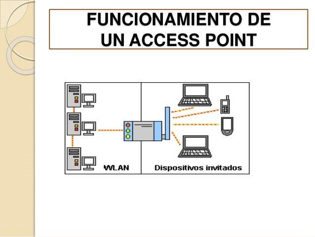 FUNCIONAMIENTO DE  UN ACCESS POINT