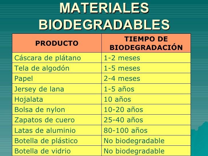 Resultado de imagen para materiales biodegradables y no biodegradables