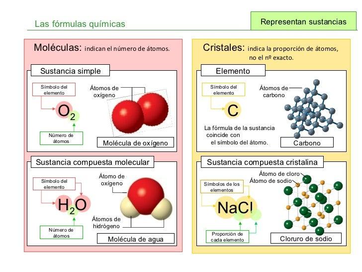 Formulas Quimicas de Minerales Las Fórmulas Químicas