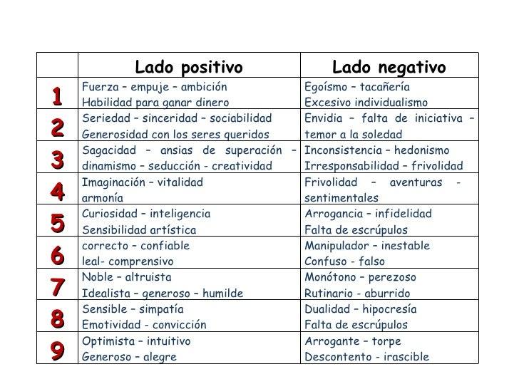 Lado positivo                     Lado negativo    Fuerza – empuje – ambición           Egoísmo – tacañería1   Habilidad p...