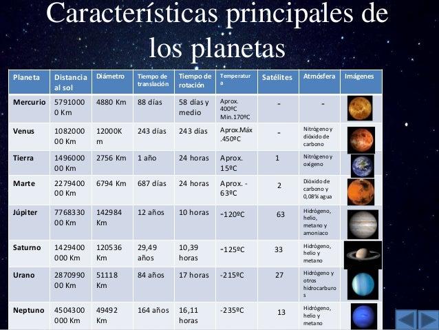 caracteristicas de los 7 planetas del sistema solar