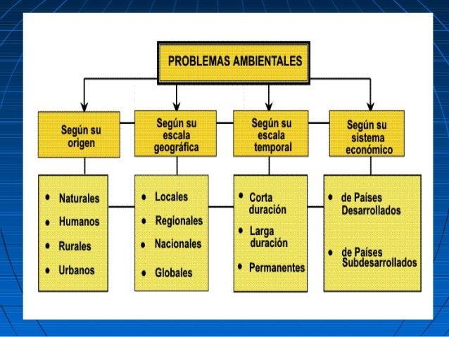 Resultado de imagen para clasificacion problemas ambientales