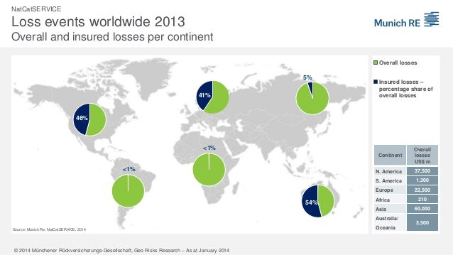 NatCatSERVICE  Loss events worldwide 2013 Overall and insured losses per continent Overall losses  5%  41%  Insured losses...