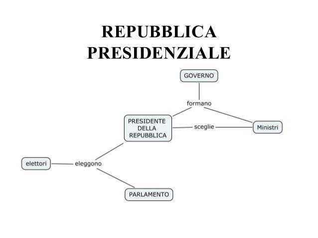 Istituzioni di diritto pubblico forma di stato e di governo for Schema parlamento italiano