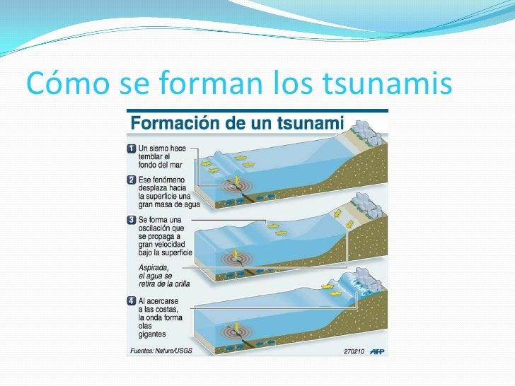 Los tsunamis for Como se forma el marmol