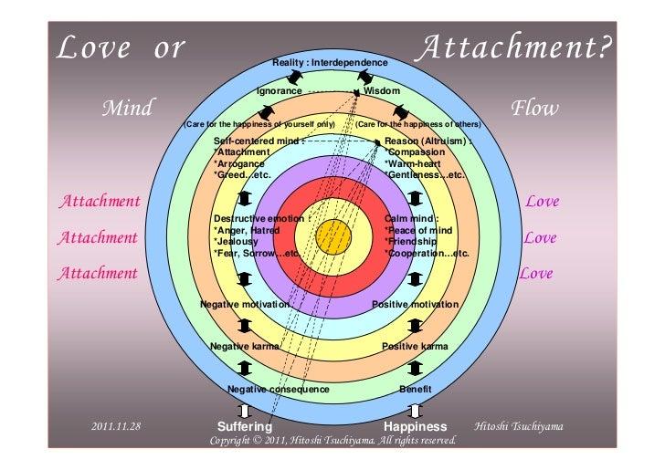 Love or Attachment? (English)