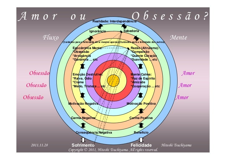 Amor ou Obsessão? (Portuguese)