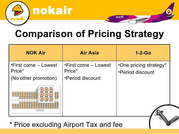 budget airlines pricing strategies This implies that it generally does not pay to book more than two months in advance: studies show that initially the airlines leave the cheapest price buckets the best strategy for booking within the last couple of weeks before the flight, however, is not to delay the purchase, but to try getting quotes from.