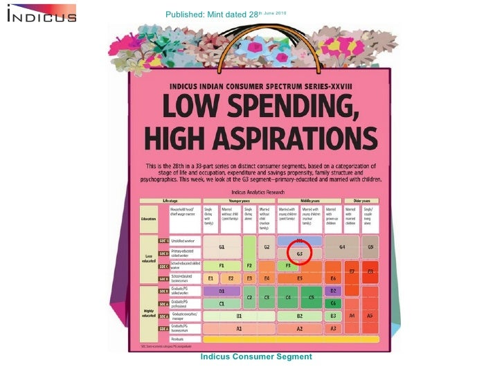 Low Spending High Aspirations