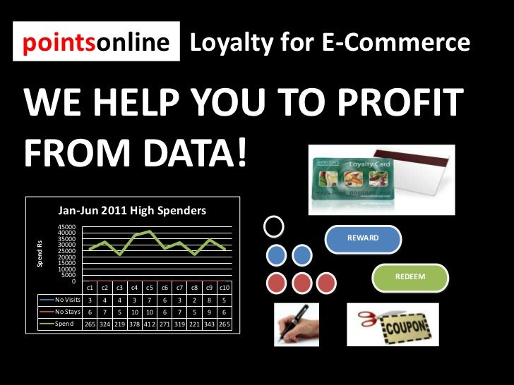 pointsonline<br />Loyalty for E-Commerce<br />WE HELP YOU TO PROFIT FROM DATA! <br />REWARD<br />REDEEM<br />