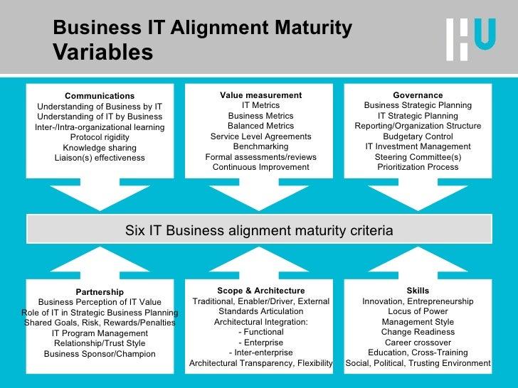 Strategic alignment maturity model