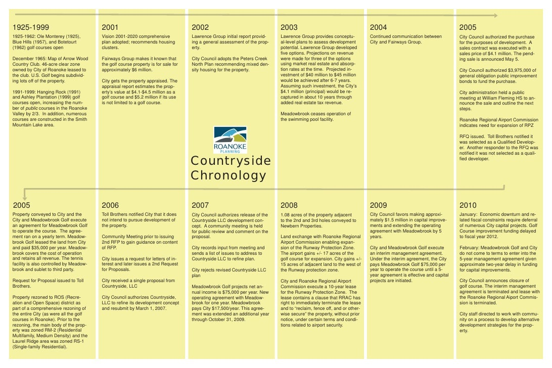 Countryside Chronology