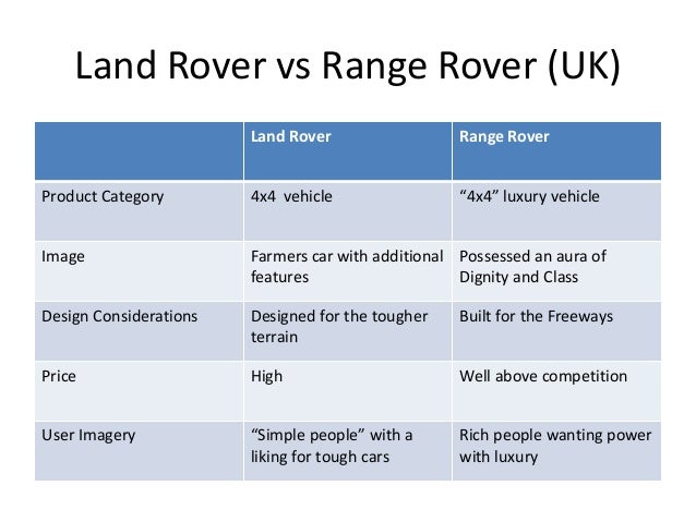 hbr land rover case Land rover north america, inc case analysis i executive summary charles hughes, president and ceo of land rover north america (lrna), and his executive committee want to expand lrna's reach within north america.