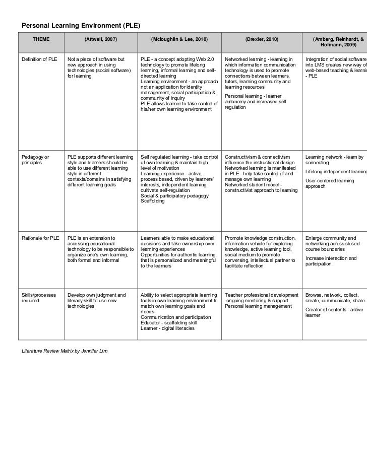 Page 1Personal Learning Environment (PLE)     THEME                   (Attwell, 2007)                (Mcloughlin & Lee, 20...