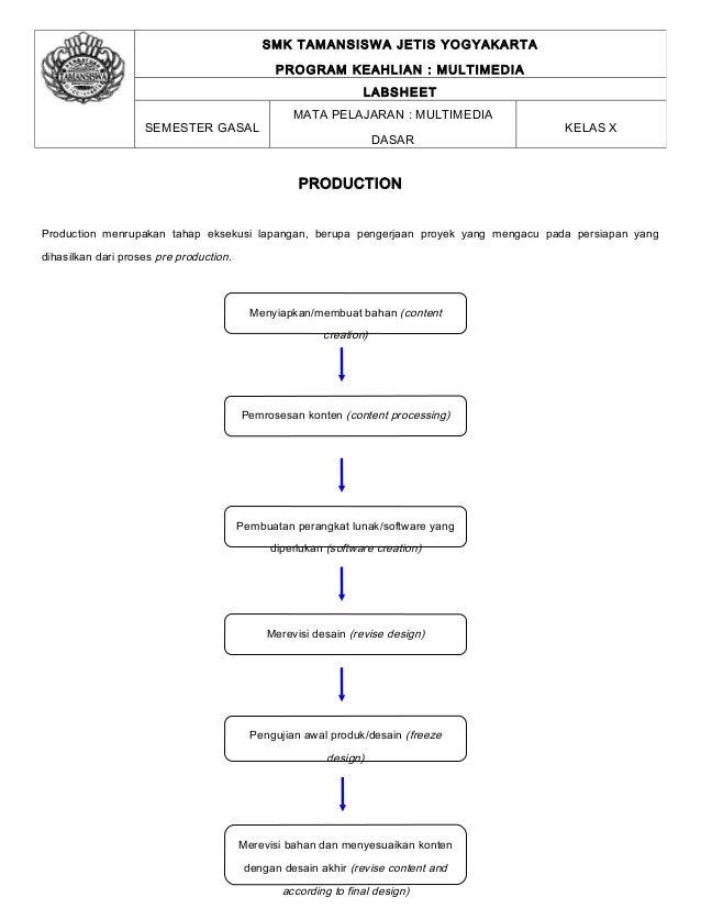 SMK TAMANSISWA JETIS YOGYAKARTA                                                PROGRAM KEAHLIAN : MULTIMEDIA              ...
