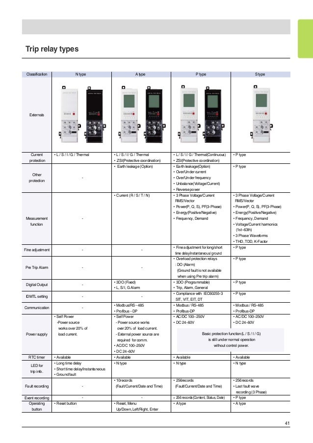 Classification Circuit Breaker ls Circuit Breaker Catalogue