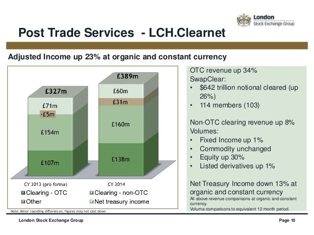 Lch.clearnet sees fx options clearing in 2015