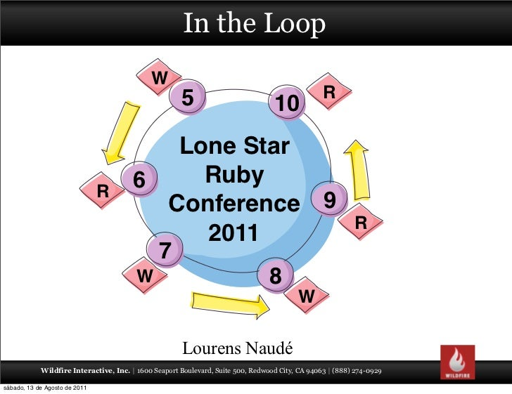 In the Loop - Lone Star Ruby Conference