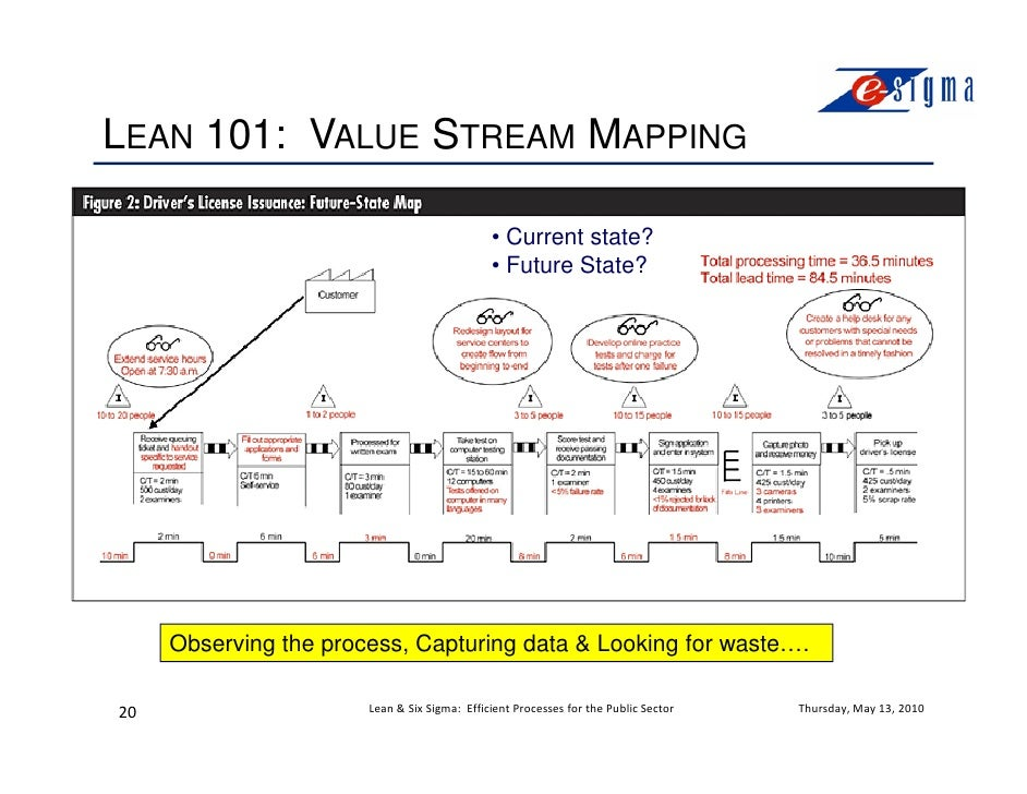 value stream mapping a sector based