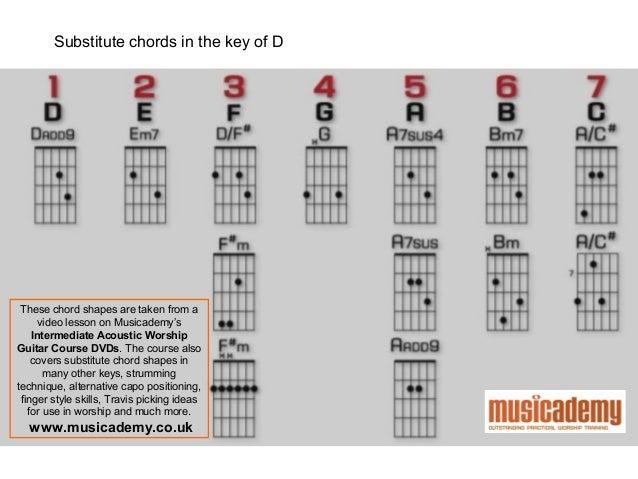 Guitar : guitar chords with capo Guitar Chords With Capo and ...