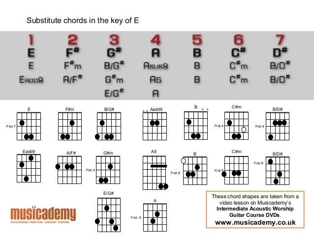 Am7 chord on