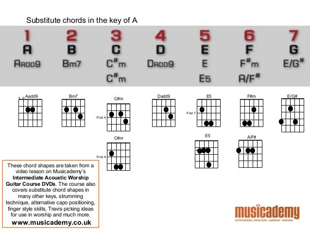 Guitar chords keys