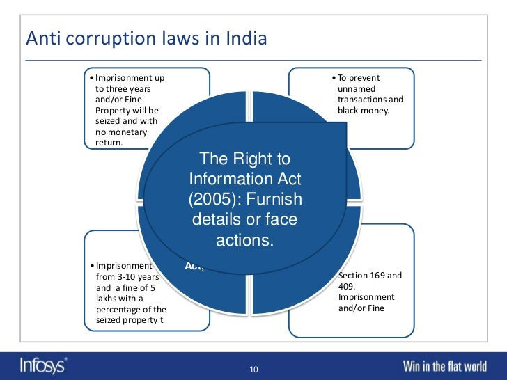 corruption of india essay Corruption essay : how to fight against corruption in india misuse of authority as a result of consideration of personal gain which need not be monetary.