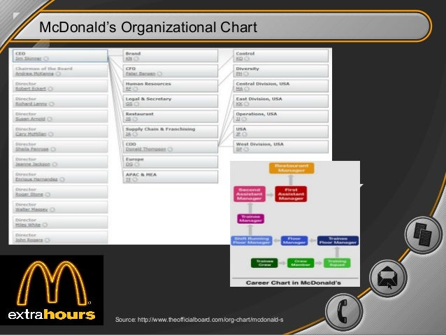 organizational functions at mcdonalds What is the organizational structure of mcdonald's an organizational structure impacts organizational functions inevery what is the organizational structure.