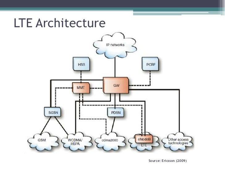 free  powerpoint presentation 4g technology pdf