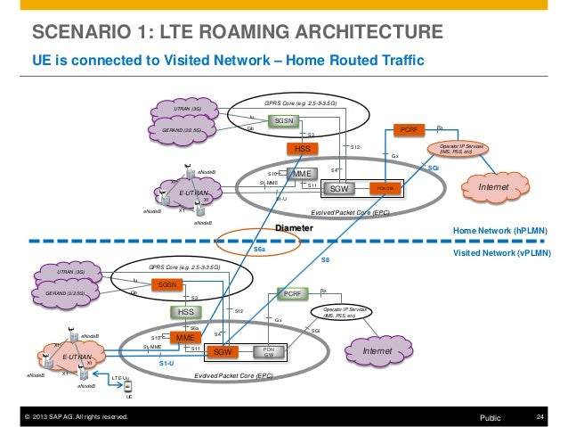 Sap 39 s view on lte roming for Architecture 4g