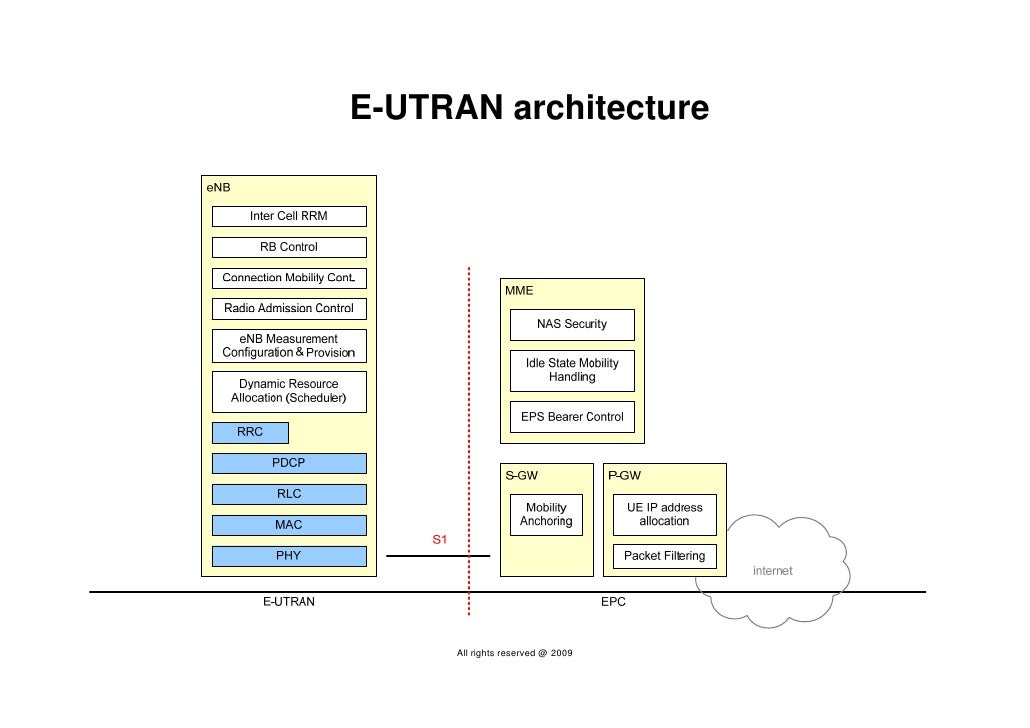 Ltetutorial 100126072043 phpapp01 1 for E utran architecture