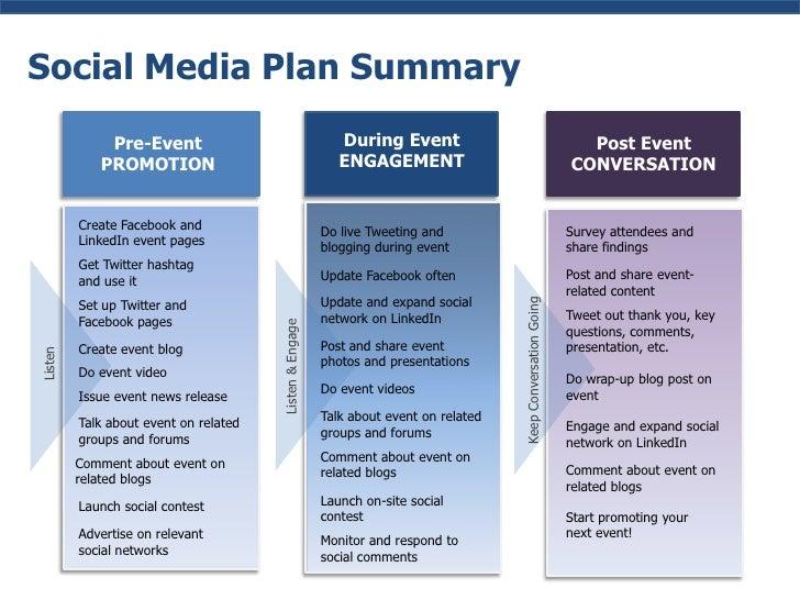 Event Social Media Plan Social Media Plan Summary