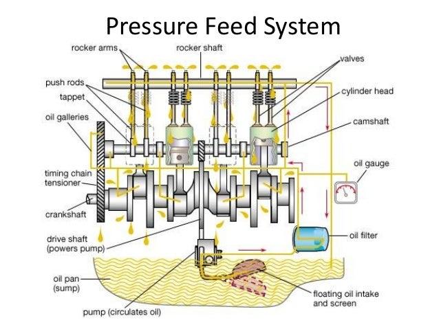 Shovelhead exhaust systems diagram