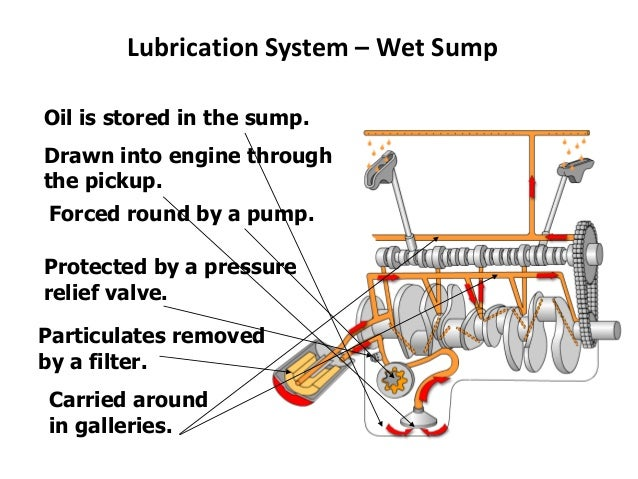 Types Of Lubrication Systems : Related keywords suggestions for lubrication system