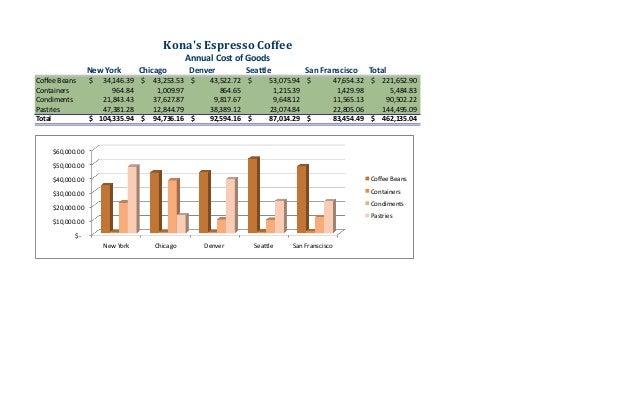 NewYork Chicago Denver Sea3le SanFranscisco Total CoffeeBeans 34,146.39$ 43,253.53$ 43,522.72$ 53...