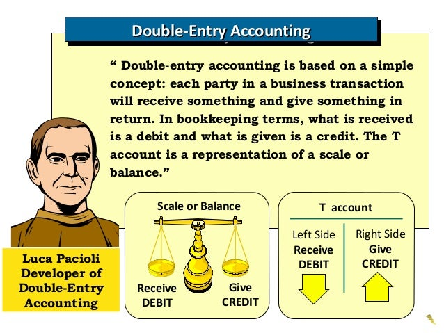 Accounting Double Entry System