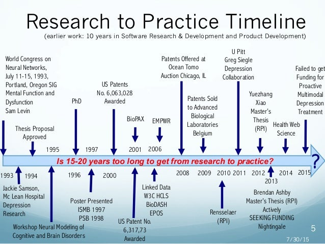 masters thesis timeline The graduate school, the university libraries, and the graduate faculty of penn state have established format standards that a thesis or dissertation must meet before receiving final approval as fulfillment of a graduate requirement.
