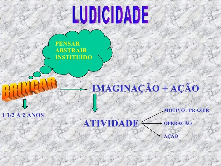 1 1/2 A 2 ANOS LUDICIDADE PENSAR ABSTRAIR INSTITUÍDO IMAGINAÇÃO + AÇÃO ATIVIDADE MOTIVO : PRAZER OPERAÇÃO AÇÃO BRINCAR