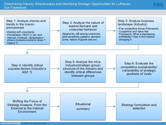 lufthansa strategy analysis Nonstop you strategy routes: surviving in global competition lufthansa (germany) mba, strategic management, july 2014, group assignment: haslina hassan gmxxxxx shamini selvaraj gmxxxxx nor shamri ithnin gmxxxxx dr raimond selke gmxxxxx questions (5) - group assignment (1) write a synopsis.