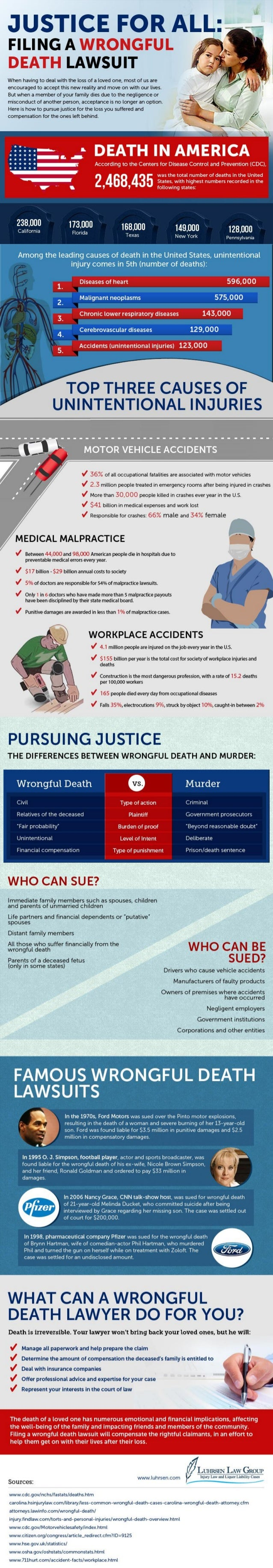 Justice for All: Filing a Wrongful Death Lawsuit