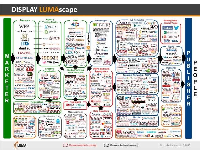 © LUMA Partners LLC 2016 Performance Video / Rich Media Targeted Networks / AMPs Horizontal Vertical / Custom Mobile Excha...