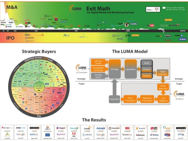 Lumas Exit Strategy