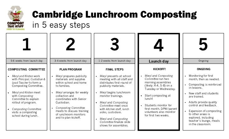 Cambridge Lunchroom Composting                  in 5 easy steps         1                              2                  ...