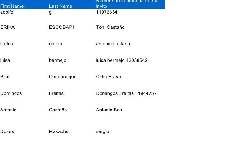 Nombre de la persona que te First Name   Last Name    invitó adolfo       g            11976634   ERIKA        ESCOBARI   ...