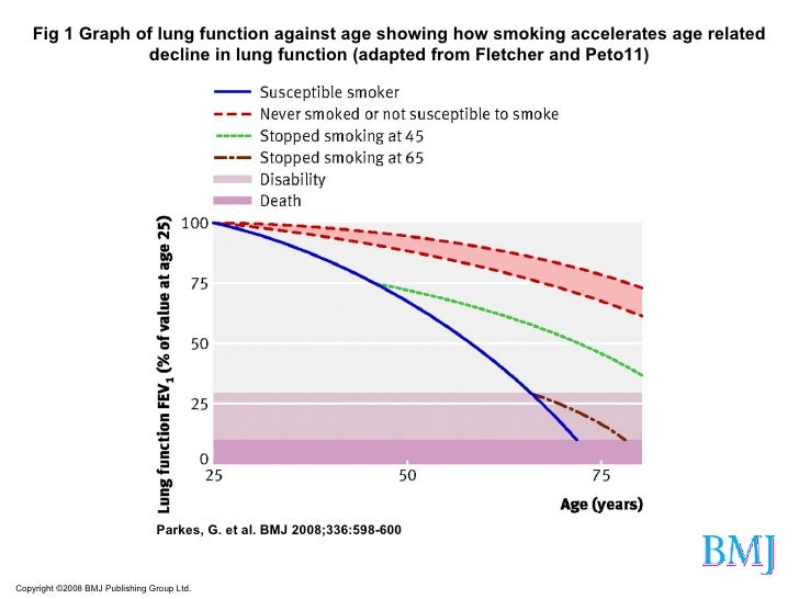 Copyright ©2008 BMJ Publishing Group Ltd. Parkes, G. et al. BMJ 2008;336:598-600 Fig 1 Graph of lung function against age ...
