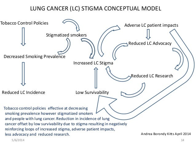 Lung Cancer Patients: The Smoking Stigma