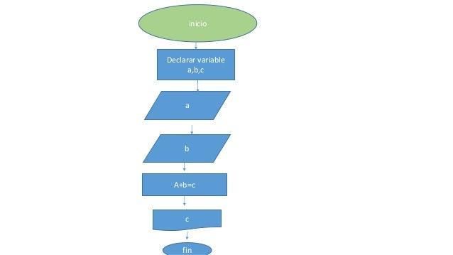 inicio  Declarar variable  a,b,c  a  b  A+b=c  c  fin