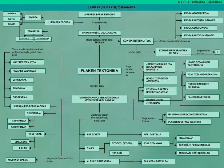 D.B.H. 4 – BIOLOGIA - GEOLOGIA LURRAREN BARNE DINAMIKA LURRAREN BARNE ENERGIAK BARNE PROZESU GEOLOGIKOAK Sorrarazten ditu ...
