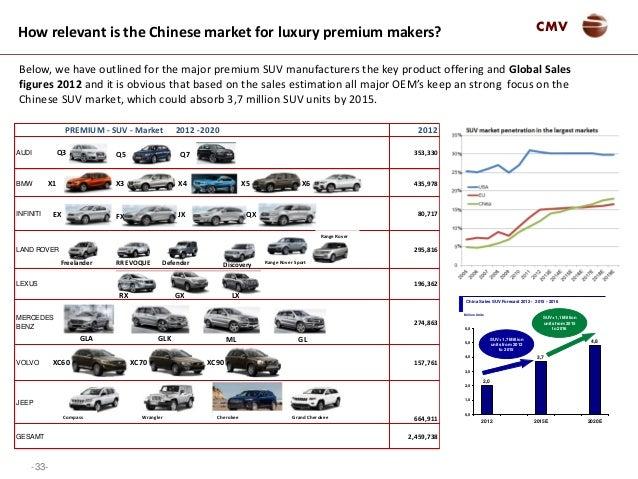Luxury Car Market 2014