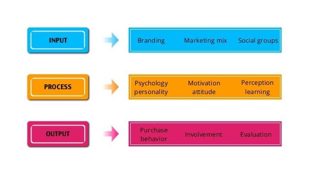 gcse psychology coursework help